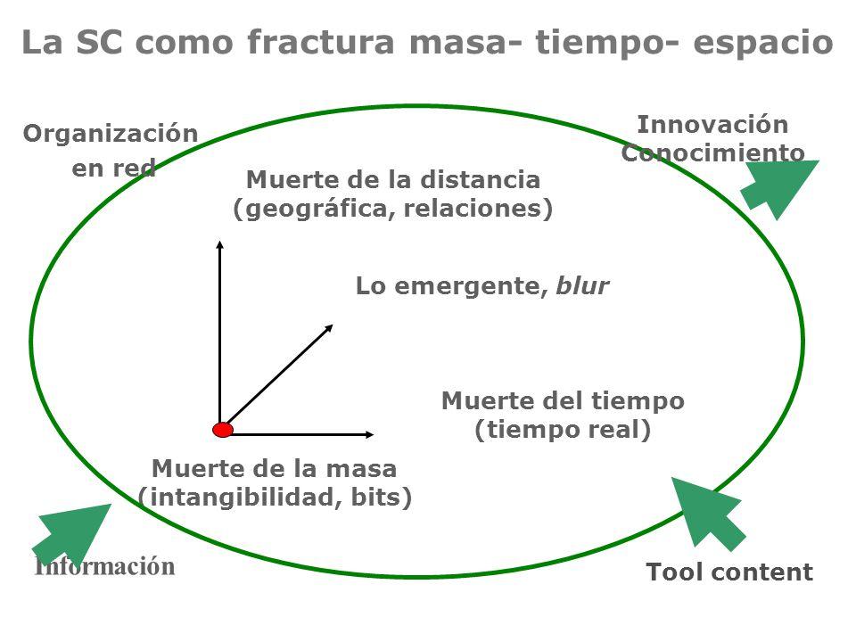 La SC como fractura masa- tiempo- espacio Muerte de la masa (intangibilidad, bits) Muerte de la distancia (geográfica, relaciones) Lo emergente, blur Muerte del tiempo (tiempo real) Organización en red Información Innovación Conocimiento Tool content