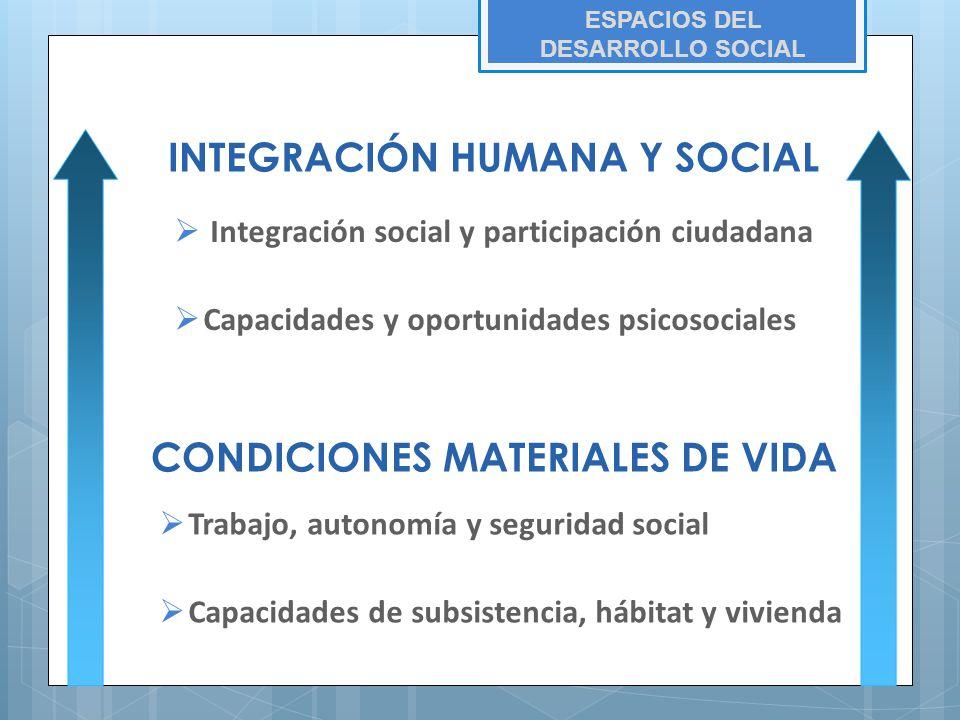 Integración social y participación ciudadana Capacidades y oportunidades psicosociales Trabajo, autonomía y seguridad social Capacidades de subsistencia, hábitat y vivienda CONDICIONES MATERIALES DE VIDA INTEGRACIÓN HUMANA Y SOCIAL ESPACIOS DEL DESARROLLO SOCIAL