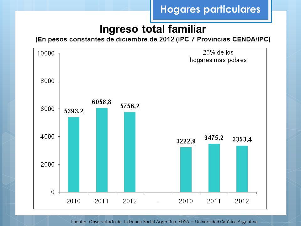 Hogares particulares Fuente: Observatorio de la Deuda Social Argentina.