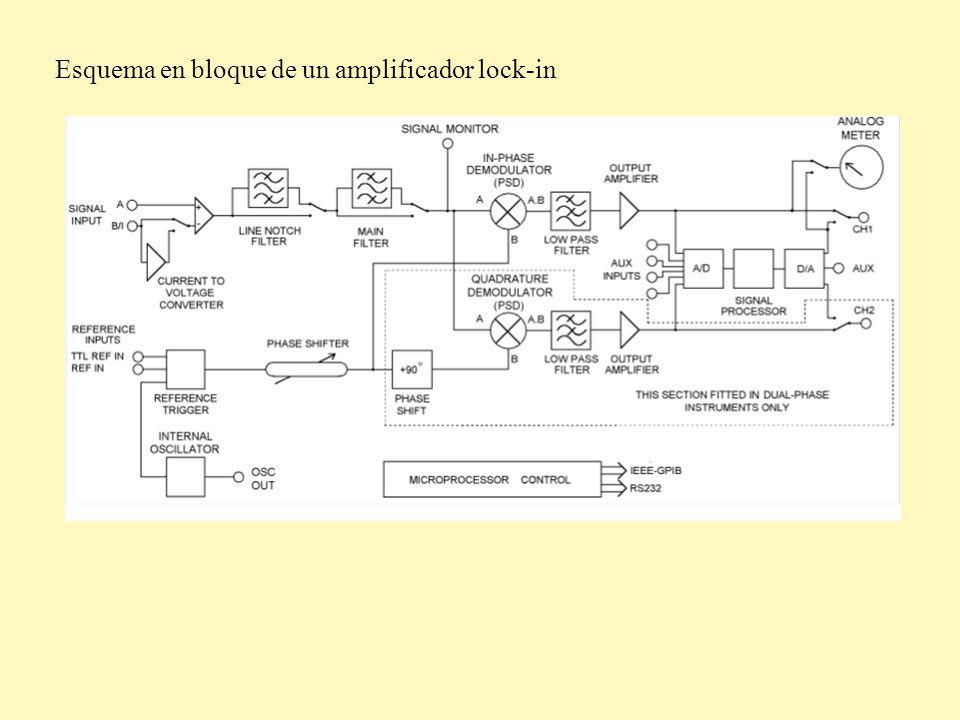 Lock-in DSPvs lock-in analógico Señal se digitaliza y el PSD se hace por procesamiento numérico PSD analógico.