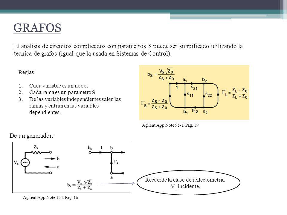 GRAFOS El analisis de circuitos complicados con parametros S puede ser simpificado utilizando la tecnica de grafos (igual que la usada en Sistemas de Control).