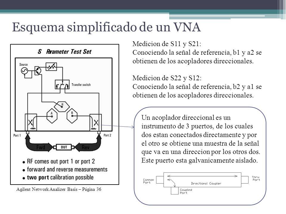 Esquema simplificado de un VNA Agilent Network Analizer Basis – Página 36 Medicion de S11 y S21: Conociendo la señal de referencia, b1 y a2 se obtienen de los acopladores direccionales.