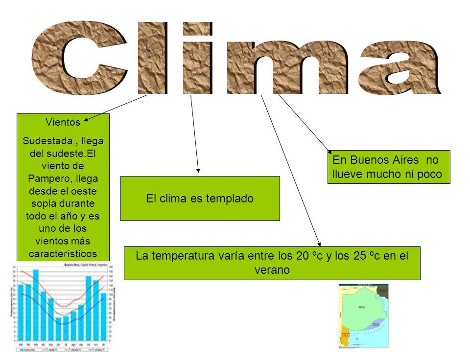 La temperatura varía entre los 20 ºc y los 25 ºc en el verano El clima es templado En Buenos Aires no llueve mucho ni poco Vientos Sudestada, llega del sudeste.El viento de Pampero, llega desde el oeste sopla durante todo el año y es uno de los vientos más característicos Norte, viene del norte