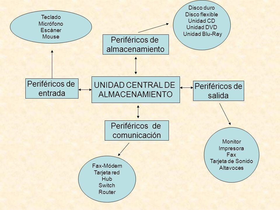UNIDAD CENTRAL DE ALMACENAMIENTO Periféricos de almacenamiento Periféricos de salida Periféricos de entrada Periféricos de comunicación Disco duro Dis