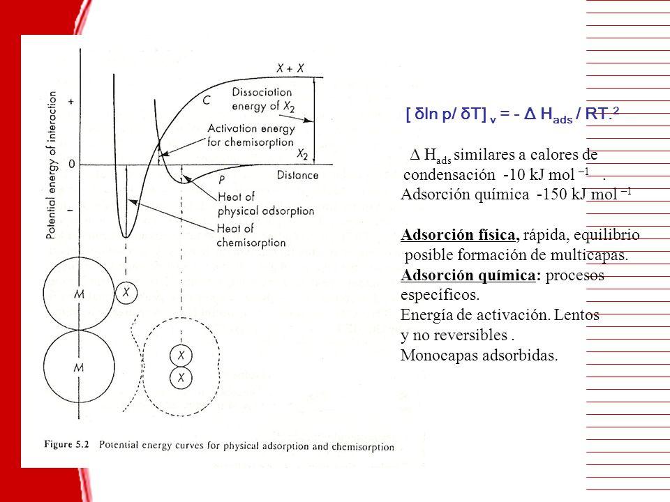 [ δln p/ δT] v = - Δ H ads / RT. 2 Δ H ads similares a calores de condensación -10 kJ mol –1. Adsorción química -150 kJ mol –1 Adsorción física, rápid