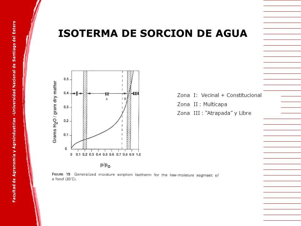 Facultad de Agronomía y Agroindustrias -Universidad Nacional de Santiago del Estero ISOTERMA DE SORCION DE AGUA I II III Zona I: Vecinal + Constitucio