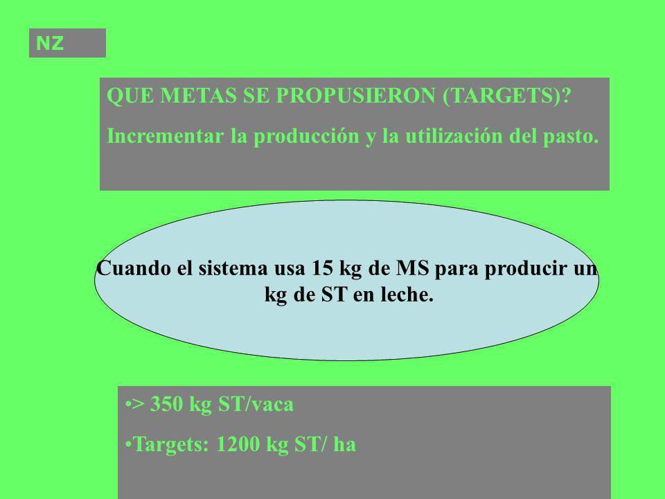 QUE METAS SE PROPUSIERON (TARGETS)? Incrementar la producción y la utilización del pasto. Cuando el sistema usa 15 kg de MS para producir un kg de ST
