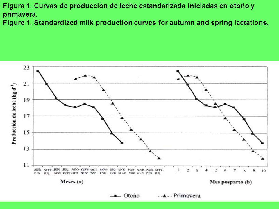 Figura 1. Curvas de producción de leche estandarizada iniciadas en otoño y primavera. Figure 1. Standardized milk production curves for autumn and spr