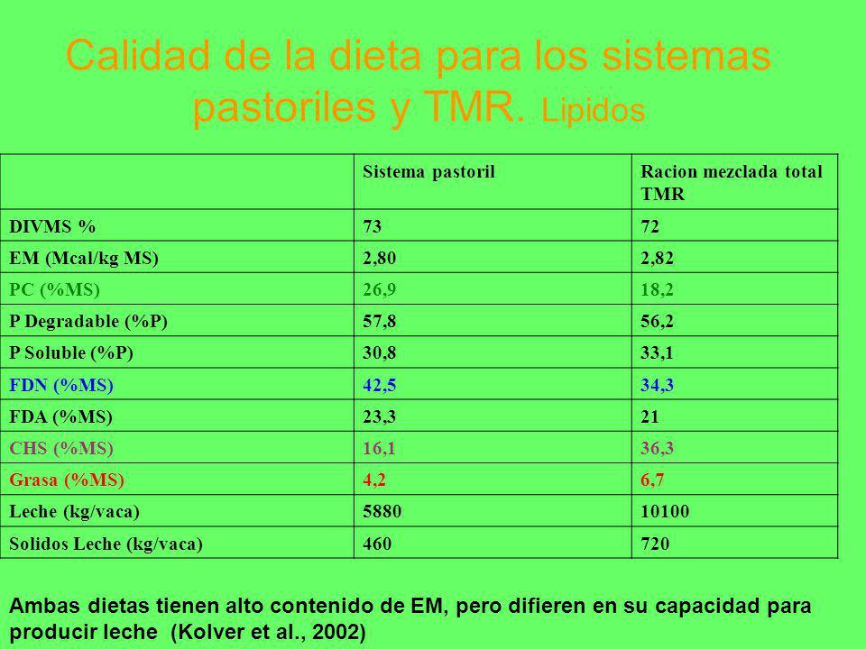 Calidad de la dieta para los sistemas pastoriles y TMR. Lipidos Ambas dietas tienen alto contenido de EM, pero difieren en su capacidad para producir