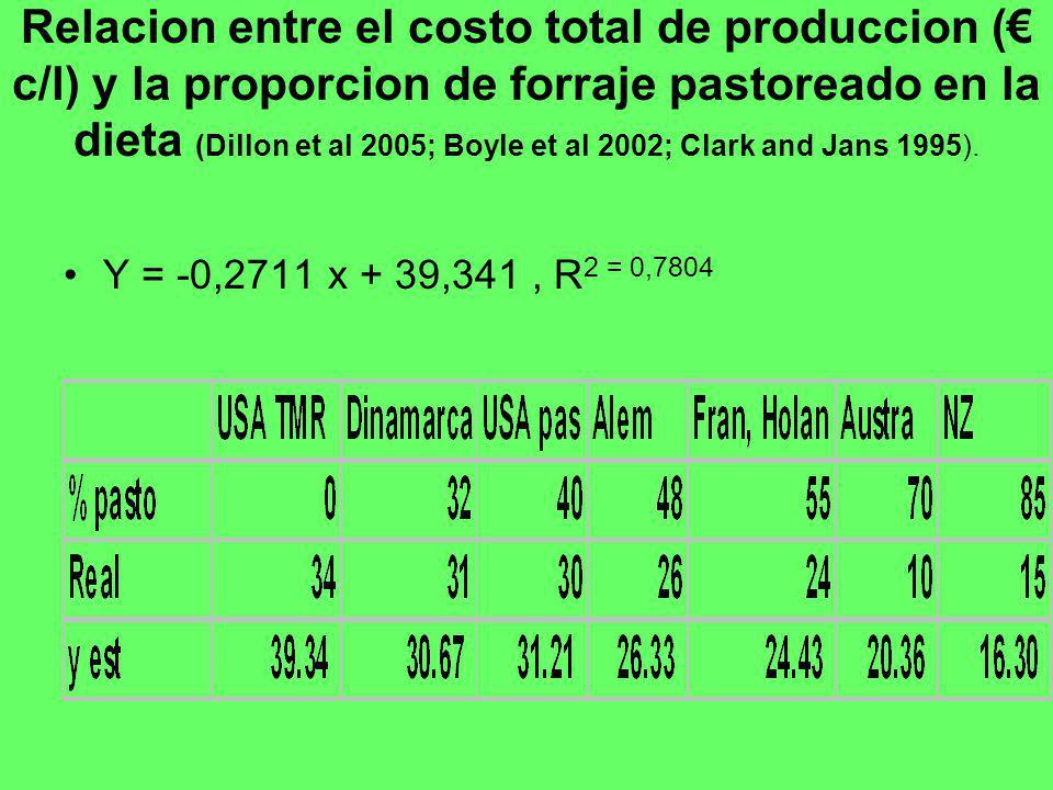 Relacion entre el costo total de produccion ( c/l) y la proporcion de forraje pastoreado en la dieta (Dillon et al 2005; Boyle et al 2002; Clark and J