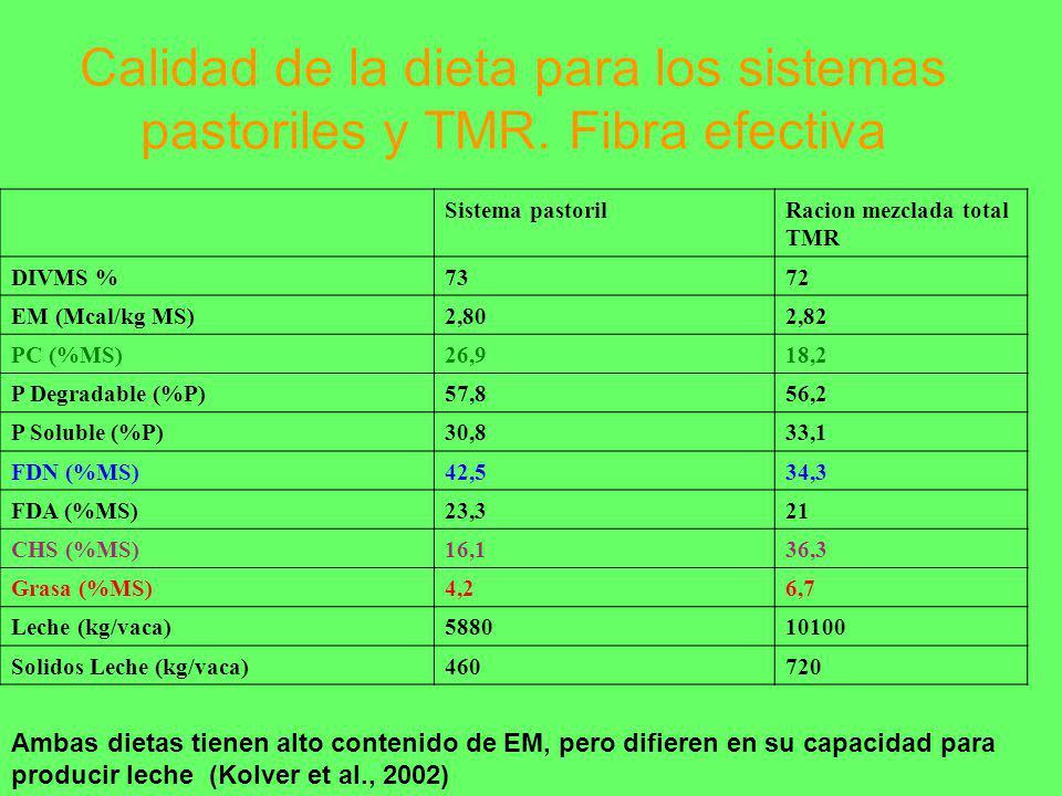 Calidad de la dieta para los sistemas pastoriles y TMR. Fibra efectiva Ambas dietas tienen alto contenido de EM, pero difieren en su capacidad para pr