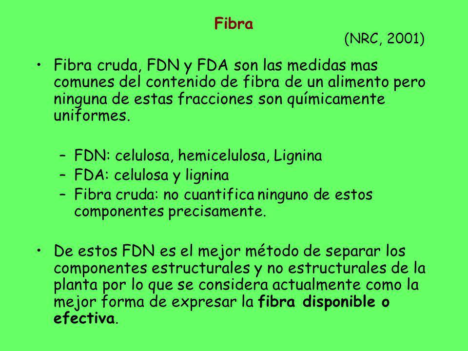 Fibra Fibra cruda, FDN y FDA son las medidas mas comunes del contenido de fibra de un alimento pero ninguna de estas fracciones son químicamente unifo