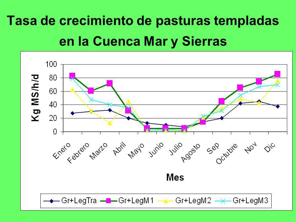 Tasa de crecimiento de pasturas templadas en la Cuenca Mar y Sierras