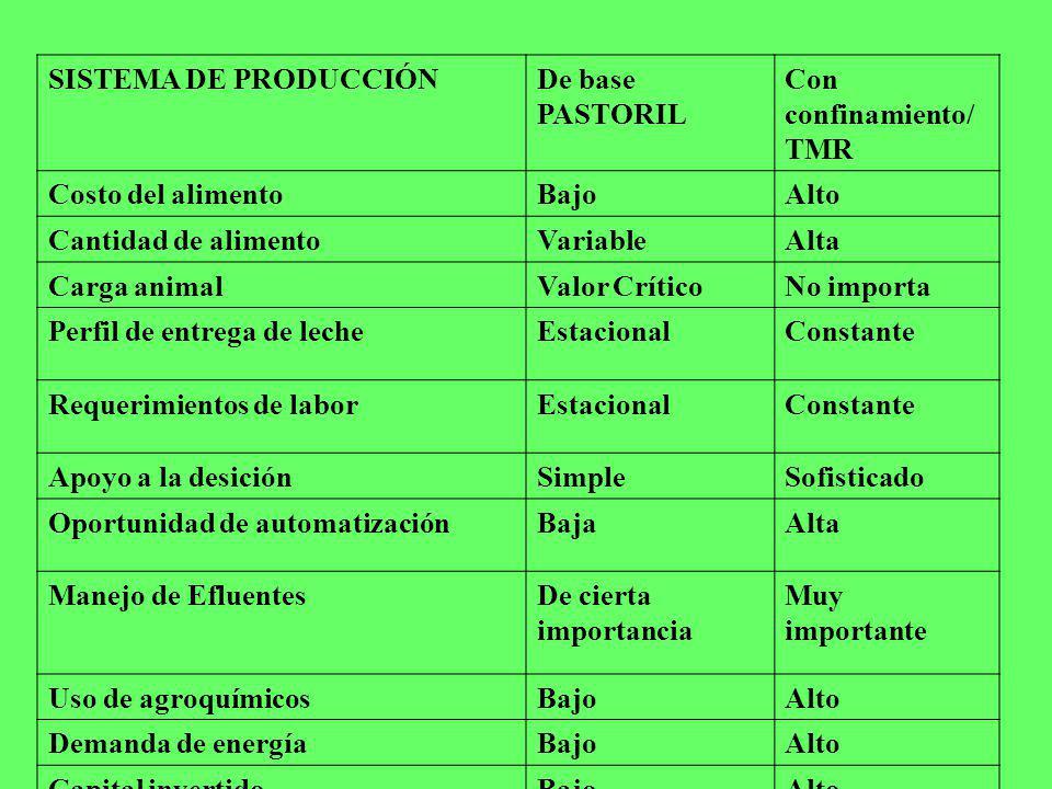 SISTEMA DE PRODUCCIÓNDe base PASTORIL Con confinamiento/ TMR Costo del alimentoBajoAlto Cantidad de alimentoVariableAlta Carga animalValor CríticoNo i