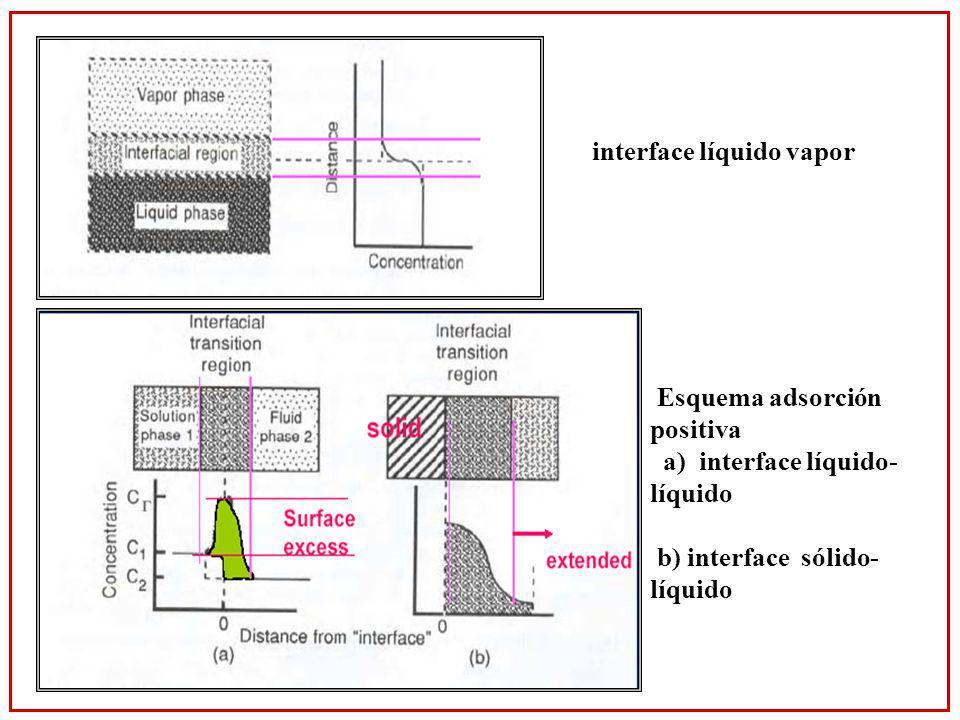 Esquema adsorción positiva a) interface líquido- líquido b) interface sólido- líquido interface líquido vapor