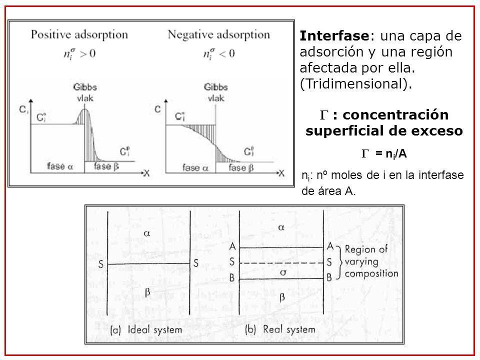 Interfase: una capa de adsorción y una región afectada por ella. (Tridimensional). : concentración superficial de exceso = n i /A n i : nº moles de i