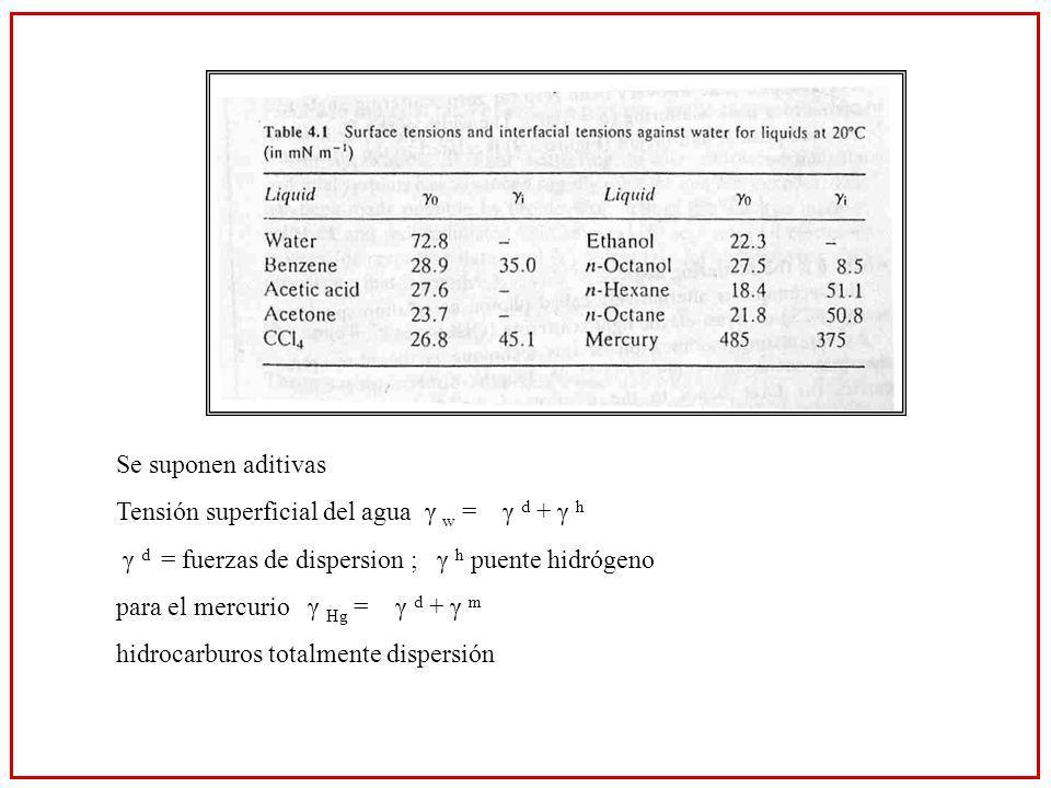 Se suponen aditivas Tensión superficial del agua γ w = γ d + γ h γ d = fuerzas de dispersion ; γ h puente hidrógeno para el mercurio γ Hg = γ d + γ m