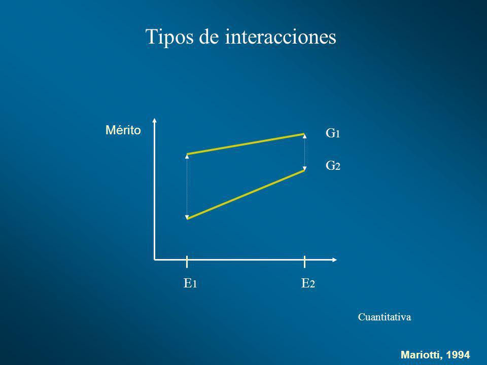 Tipos de interacciones G1G1 G2G2 E1E1 E2E2 Cuantitativa Mérito Mariotti, 1994