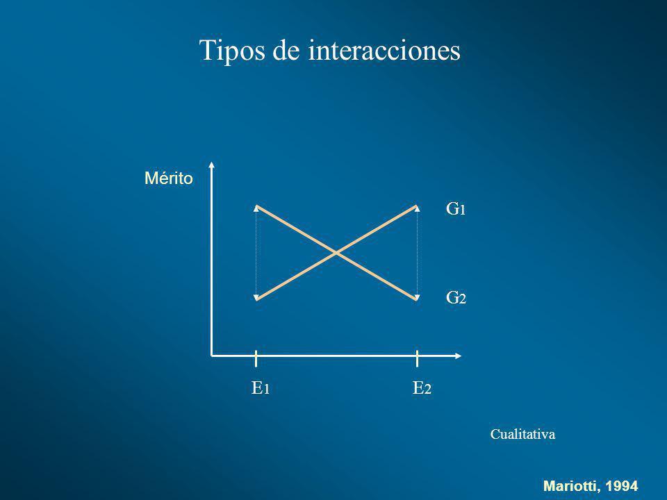 Tipos de interacciones G1G1 G2G2 E1E1 E2E2 Cualitativa Mérito Mariotti, 1994