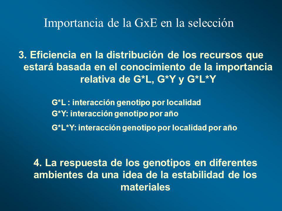 Importancia de la GxE en la selección 3. Eficiencia en la distribución de los recursos que estará basada en el conocimiento de la importancia relativa