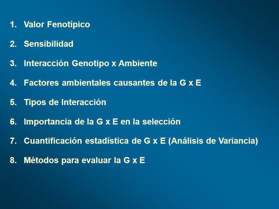 1.Valor Fenotípico 2.Sensibilidad 3.Interacción Genotipo x Ambiente 4.Factores ambientales causantes de la G x E 5.Tipos de Interacción 6.Importancia