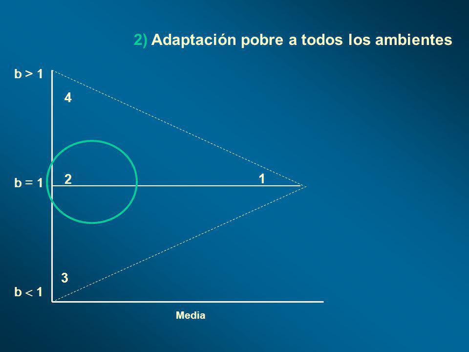 Media b > 1 b 1 b = 1 1 2 4 3 2) Adaptación pobre a todos los ambientes
