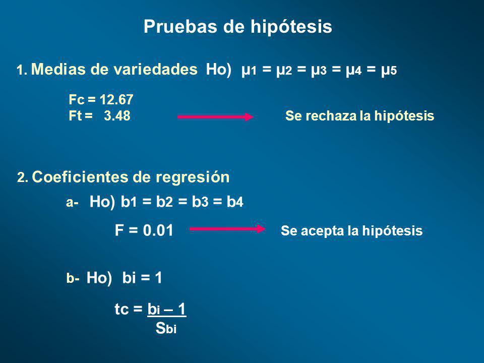 Pruebas de hipótesis 1. Medias de variedades Ho) μ 1 = μ 2 = μ 3 = μ 4 = μ 5 2. Coeficientes de regresión Fc = 12.67 Ft = 3.48 Se rechaza la hipótesis