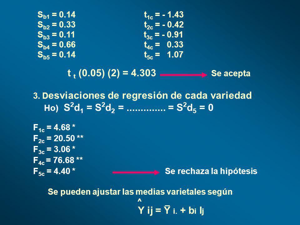 S b1 = 0.14 t 1c = - 1.43 S b2 = 0.33 t 2c = - 0.42 S b3 = 0.11 t 3c = - 0.91 S b4 = 0.66 t 4c = 0.33 S b5 = 0.14 t 5c = 1.07 t t (0.05) (2) = 4.303 S