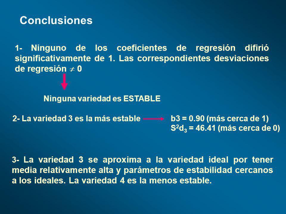 Conclusiones 1- Ninguno de los coeficientes de regresión difirió significativamente de 1. Las correspondientes desviaciones de regresión 0 Ninguna var