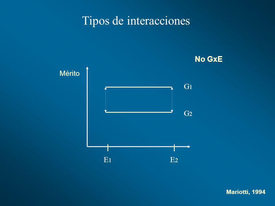 Tipos de interacciones G1G1 G2G2 E1E1 E2E2 No GxE Mérito Mariotti, 1994