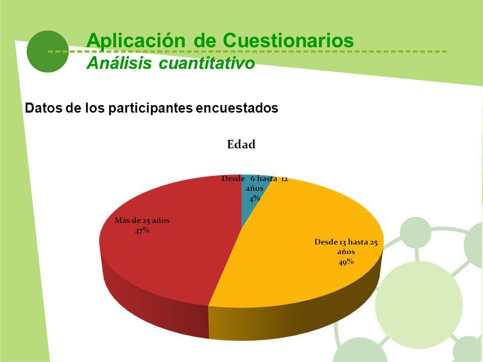 Datos de los participantes encuestados Aplicación de Cuestionarios Análisis cuantitativo