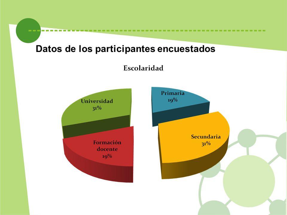 Datos de los participantes encuestados