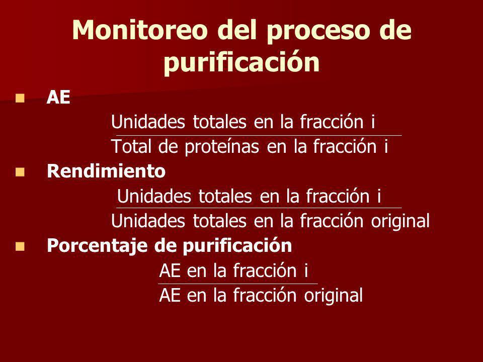 Monitoreo del proceso de purificación AE Unidades totales en la fracción i Total de proteínas en la fracción i Rendimiento Unidades totales en la frac