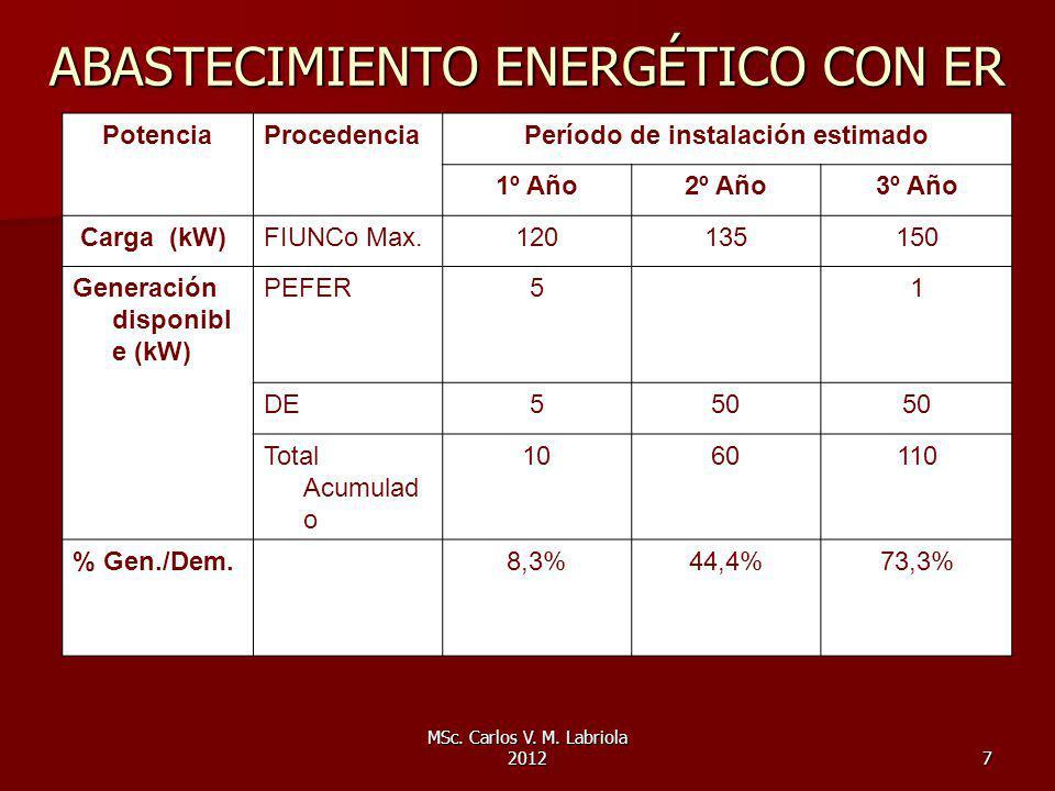 MSc. Carlos V. M. Labriola 20127 ABASTECIMIENTO ENERGÉTICO CON ER PotenciaProcedenciaPeríodo de instalación estimado 1º Año2º Año3º Año Carga (kW)FIUN