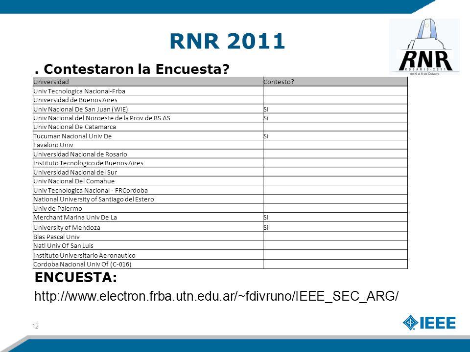 RNR 2011. Contestaron la Encuesta? ENCUESTA: http://www.electron.frba.utn.edu.ar/~fdivruno/IEEE_SEC_ARG/ 12 UniversidadContesto? Univ Tecnologica Naci