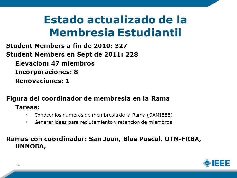 Estado actualizado de la Membresia Estudiantil 14 Student Members a fin de 2010: 327 Student Members en Sept de 2011: 228 Elevacion: 47 miembros Incorporaciones: 8 Renovaciones: 1 Figura del coordinador de membresia en la Rama Tareas: Conocer los numeros de membresia de la Rama (SAMIEEE) Generar ideas para reclutamiento y retencion de miembros Ramas con coordinador: San Juan, Blas Pascal, UTN-FRBA, UNNOBA,