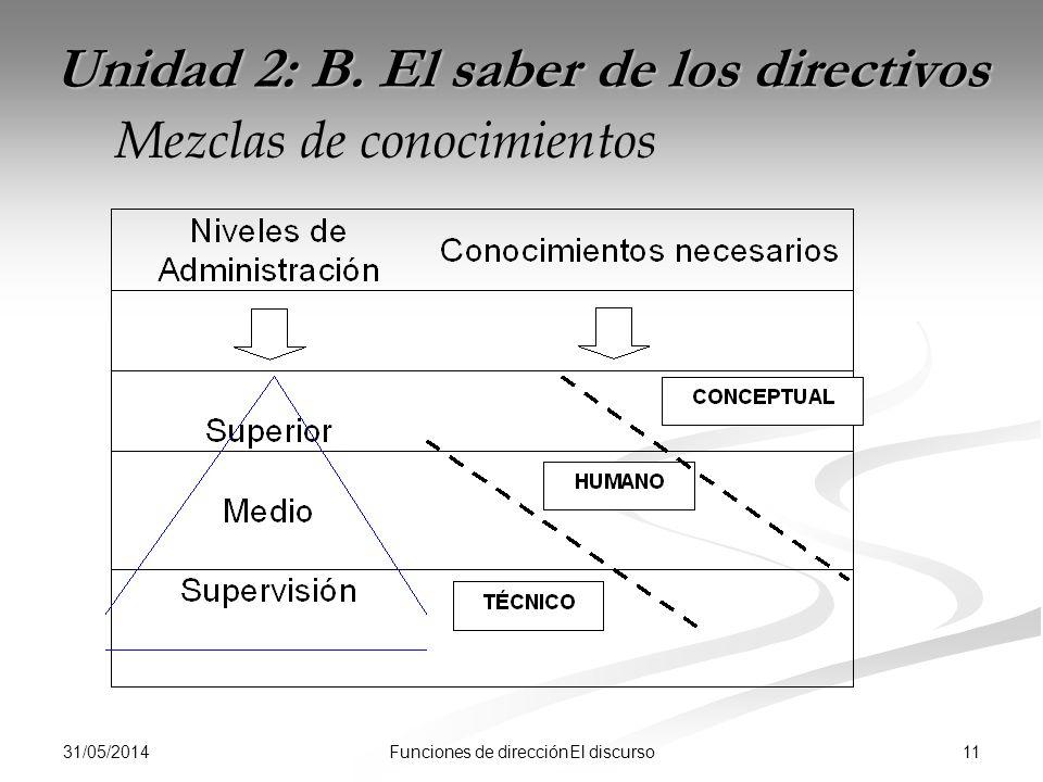 31/05/2014 11Funciones de direcciónEl discurso Unidad 2: B. El saber de los directivos Mezclas de conocimientos