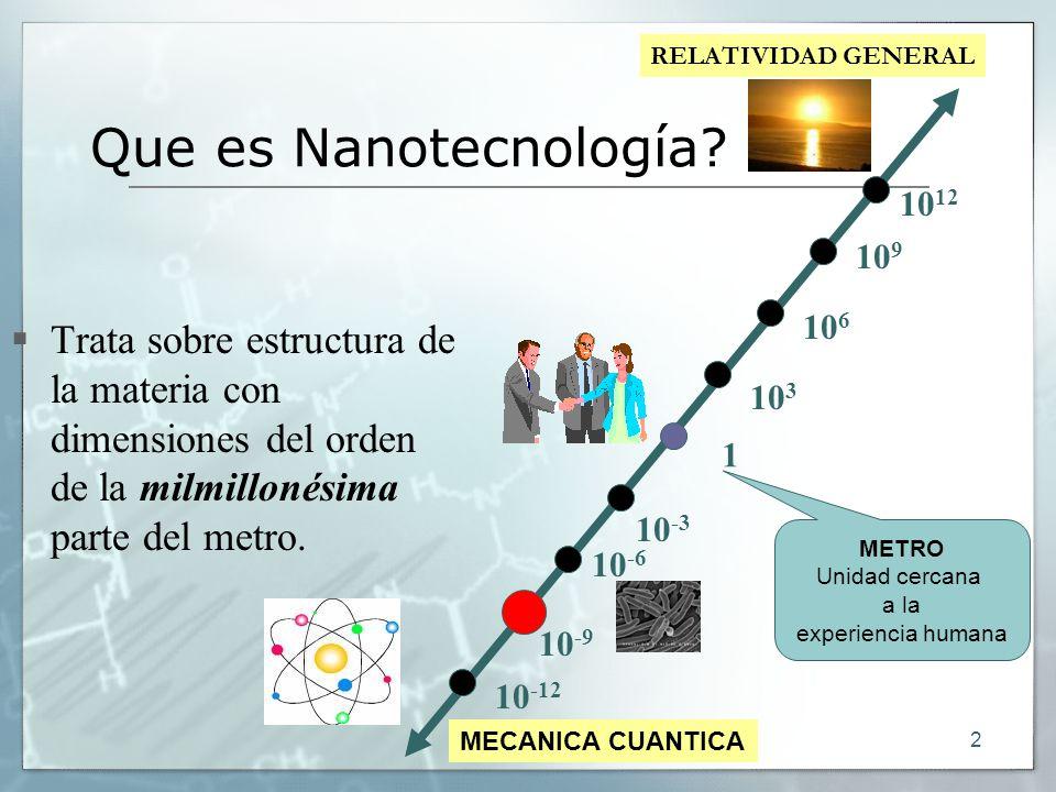 2 Que es Nanotecnología? Trata sobre estructura de la materia con dimensiones del orden de la milmillonésima parte del metro. 1 10 -3 10 -6 10 -9 10 3