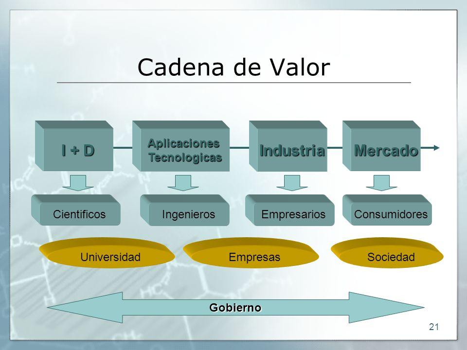 21 Cadena de Valor Aplicaciones Tecnologicas IndustriaMercado I + D CientificosIngenierosEmpresariosConsumidores UniversidadEmpresasSociedad Gobierno