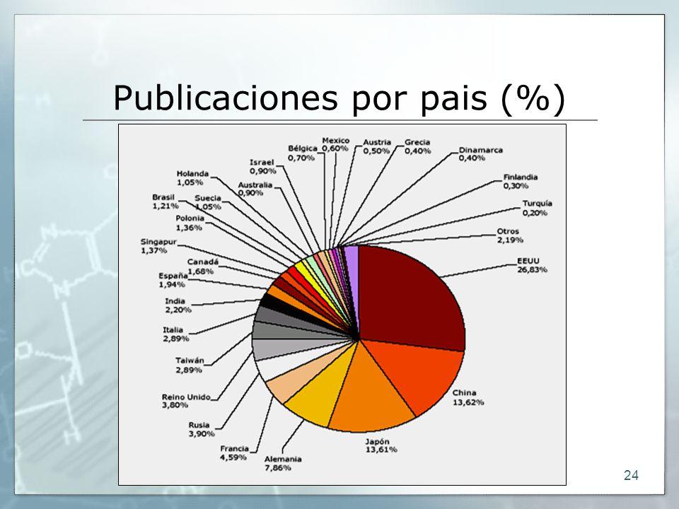 24 Publicaciones por pais (%)