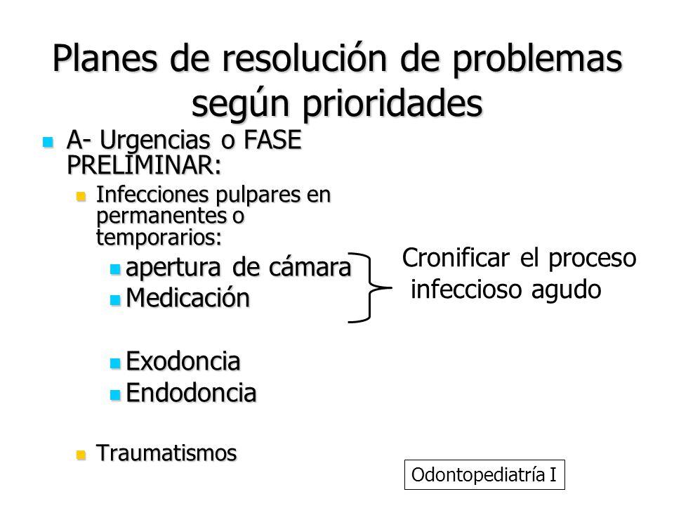 Planes de resolución de problemas según prioridades A- Urgencias o FASE PRELIMINAR: A- Urgencias o FASE PRELIMINAR: Infecciones pulpares en permanente