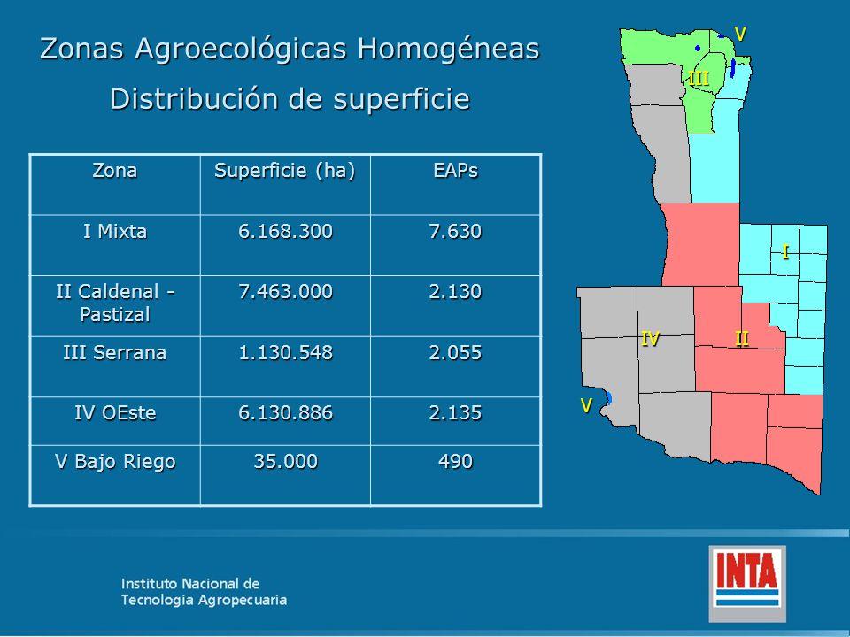 I II III IVVV Zonas Agroecológicas Homogéneas Distribución de superficie Zona Superficie (ha) EAPs I Mixta 6.168.3007.630 II Caldenal - Pastizal 7.463.0002.130 III Serrana 1.130.5482.055 IV OEste 6.130.8862.135 V Bajo Riego 35.000490