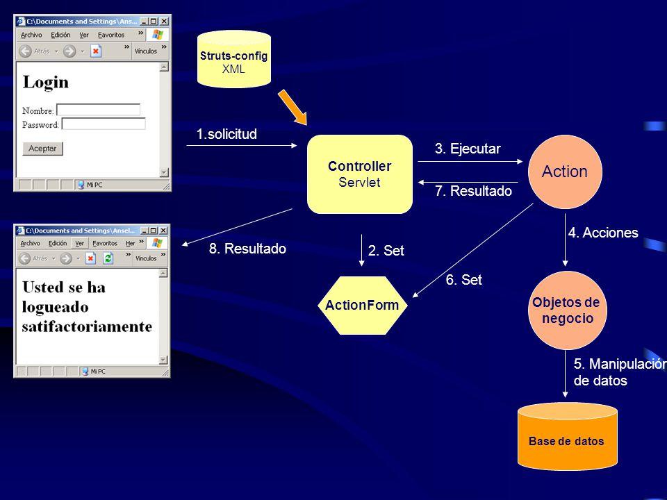 Controller Servlet Struts-config XML 1.solicitud ActionForm 2. Set Action Objetos de negocio Base de datos 3. Ejecutar 7. Resultado 4. Acciones 5. Man
