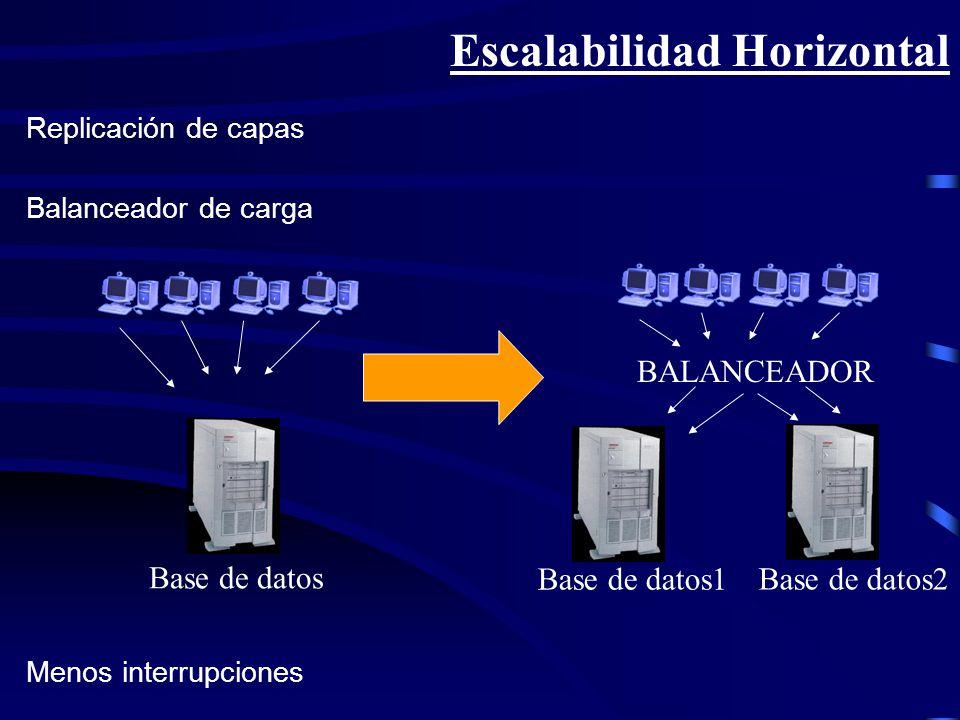 Escalabilidad Horizontal Replicación de capas Menos interrupciones Balanceador de carga Base de datos Base de datos1 Base de datos2 BALANCEADOR