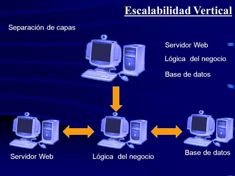 Escalabilidad diagonal Escalabilidad horizontal y escalabilidad vertical Servidor Web Lógica del negocio Base de datos Servidor WebLógica del negocio Base de datos Servidor Web1 Servidor Web2 Lógica del negocio1 Lógica del negocio2 Base de datos1 Base de datos2