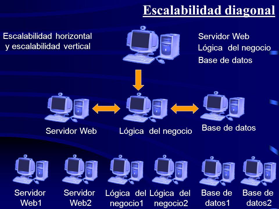 Escalabilidad diagonal Escalabilidad horizontal y escalabilidad vertical Servidor Web Lógica del negocio Base de datos Servidor WebLógica del negocio
