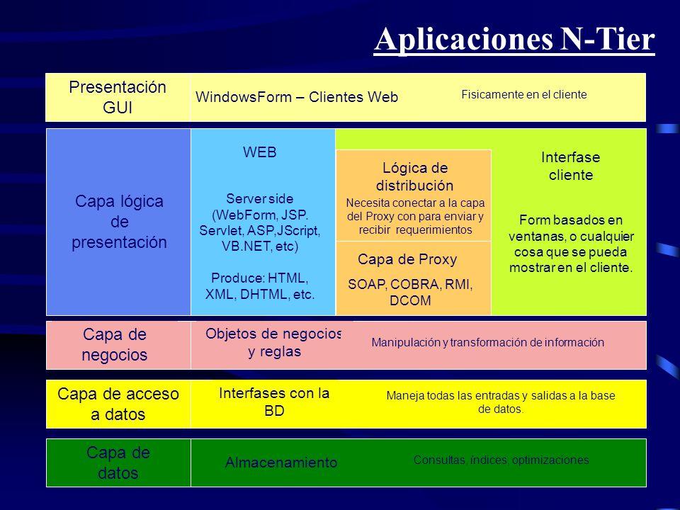 Aplicaciones N-Tier Objetos de negocios y reglas Manipulación y transformación de información Capa de negocios Almacenamiento Consultas, índices, opti