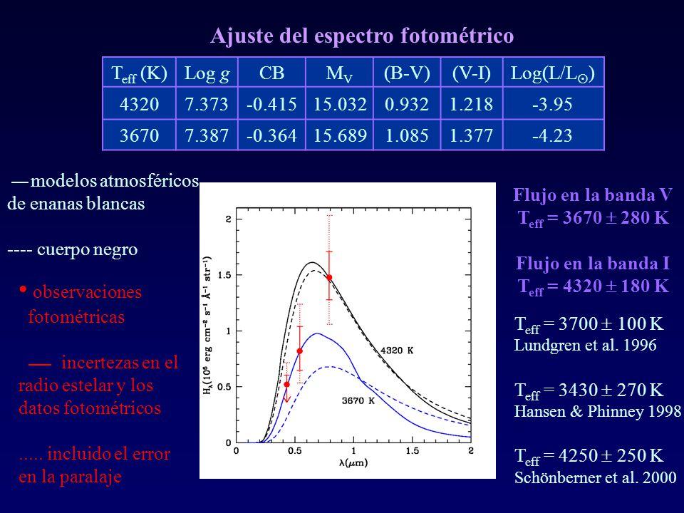 T eff (K)Log gCBMVMV (B-V)(V-I)Log(L/L ) 43207.373-0.41515.0320.9321.218-3.95 36707.387-0.36415.6891.0851.377-4.23 modelos atmosféricos de enanas blan