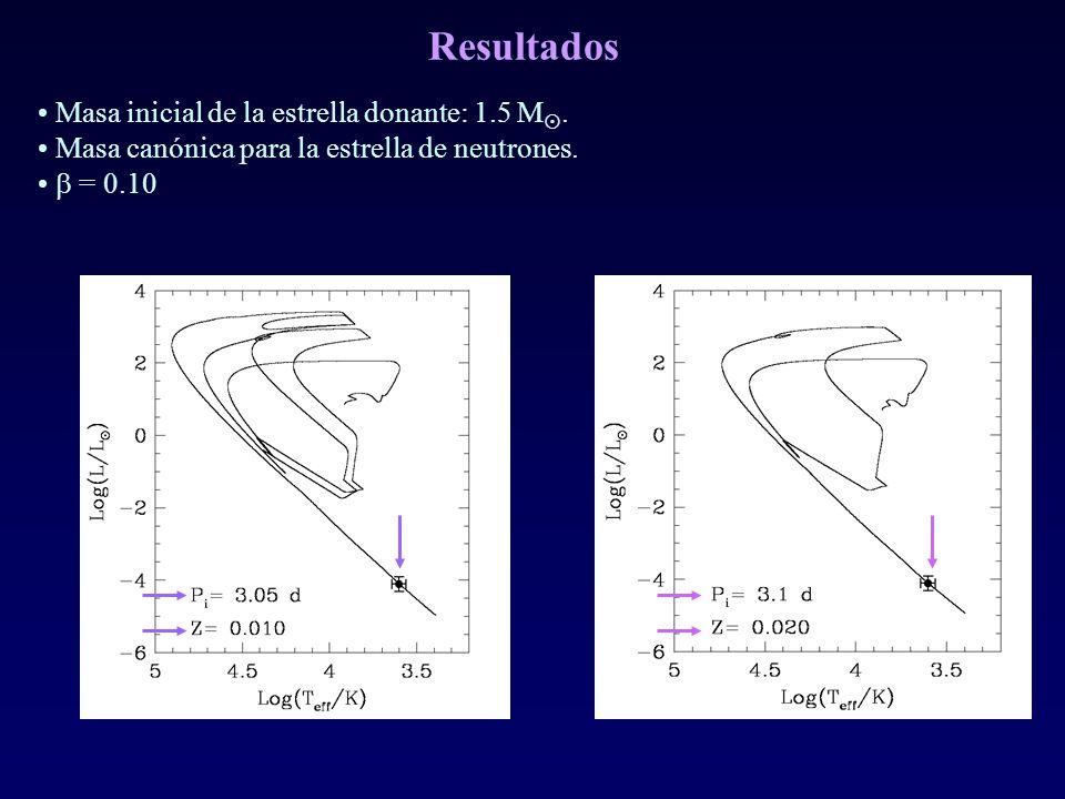 Resultados Masa inicial de la estrella donante: 1.5 M. Masa canónica para la estrella de neutrones. = 0.10