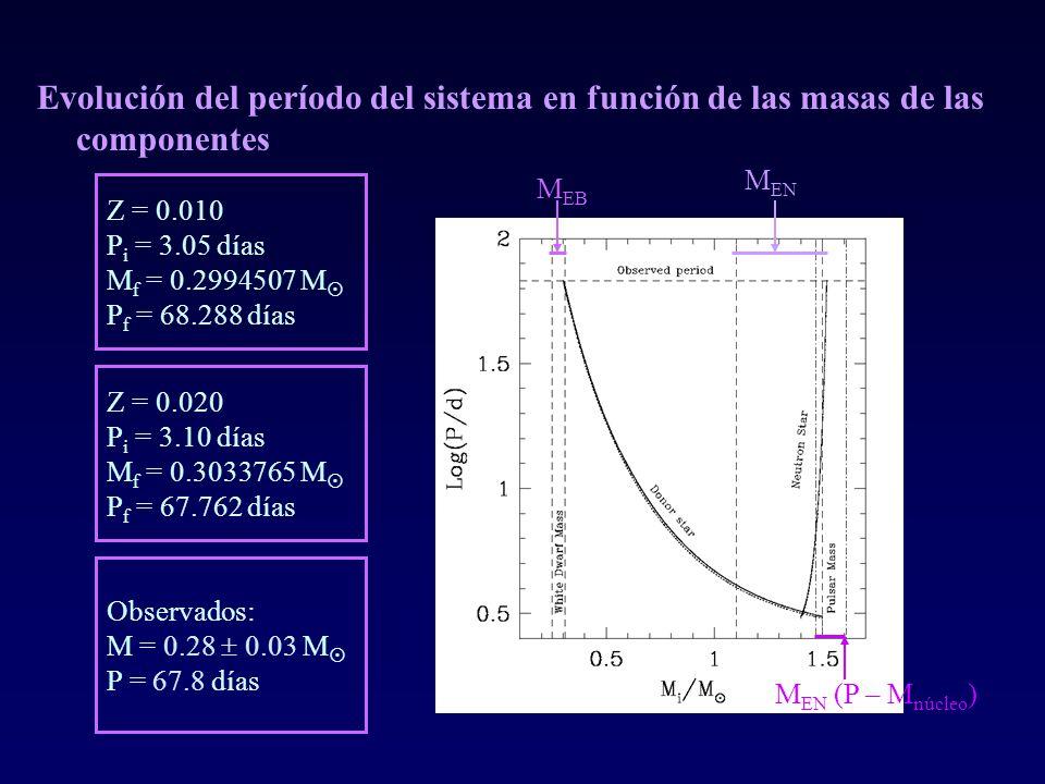 Evolución del período del sistema en función de las masas de las componentes M EB M EN M EN (P – M núcleo ) Z = 0.010 P i = 3.05 días M f = 0.2994507